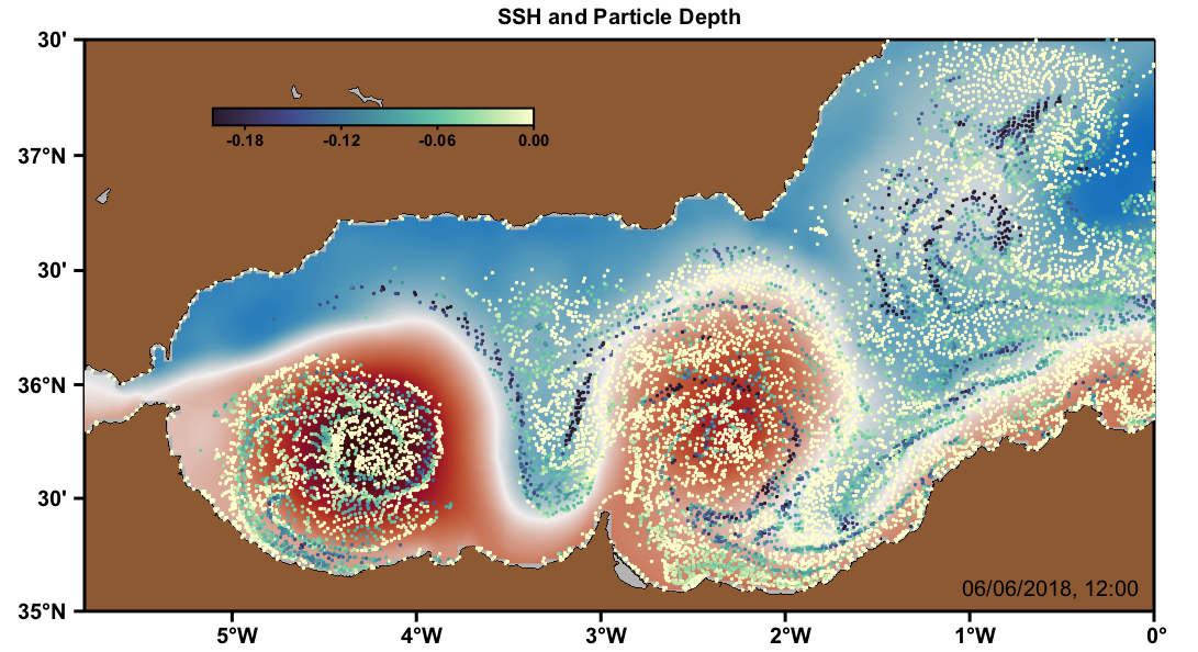 SSH and Particle Depth